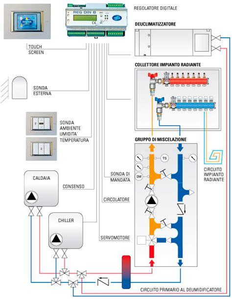 Termoregolazione Riscaldamento A Pavimento by Raffrescamento Radiante Sistemi Riscaldamento Radiante