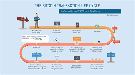 And there is a sort of auction that occurs to determine who's transactions. What Are Bitcoin Transaction Fees? - Block-builders.net