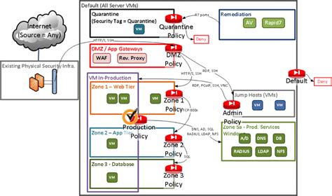 Implementing A Zero Trust Security Architecture  Network. Quality Documentation System. Computer Business Card Moving Services Austin. Interesting Economic Topics Used Hand Dryer. Immigration Lawyers In Fort Worth Texas. Estimate Car Insurance Cost Insurance Of Car. Palm Partners Delray Beach 21 Auto Insurance. What Does Disability Insurance Cover. Supreme Auto Insurance Idlers San Luis Obispo