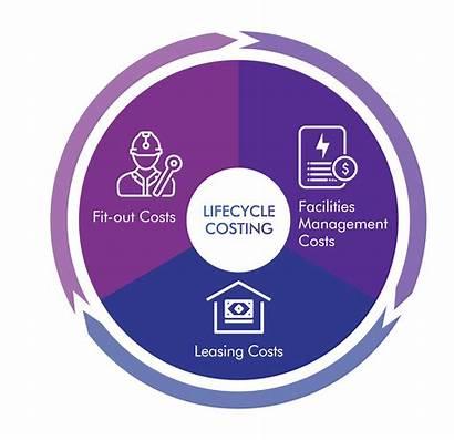 Cost Guide Estate Apac Lifecycle Cbre Diagram