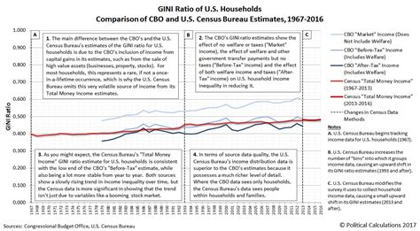 census bureau statistics political calculations a visual guide to u s income