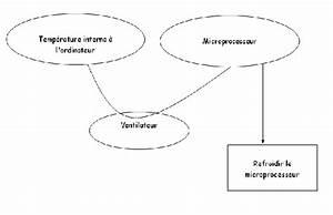 Diagramme B U00eate  U00e0 Cornes Du Ventilateur