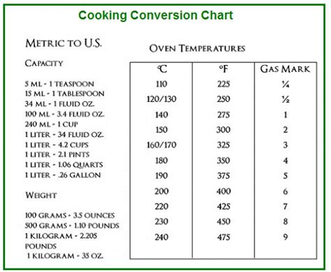 table de conversion cuisine cooking conversion chart cooking conversion table