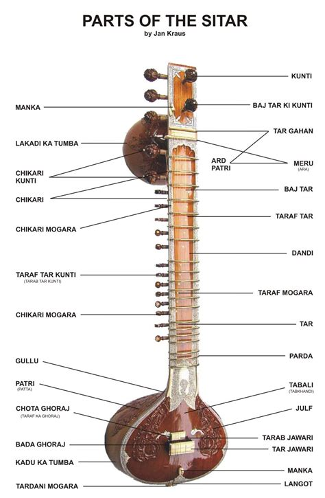 The use of bamboo flutes, such as the murali, is common to both traditions as well as many other genres of indian music. Welcome to India: Music Instruments in india