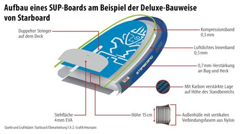 aufbau eines hochbeetes bilderstrecke zu stand up paddling mit aufblasbaren boards bild 2 6 faz