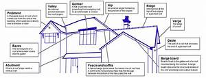 Roofing Terminology  U0026 Glossary Of Roofing Terminology
