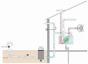 Vmc Pour Cave : kit puits sans cave atlantic kit puits canadien pour ~ Edinachiropracticcenter.com Idées de Décoration
