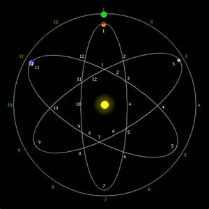 Map of the Planets Orbits - Pics about space