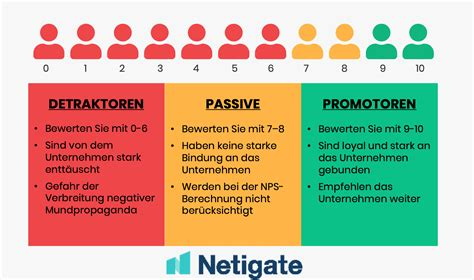 eNPS Employee Net Promoter Score - how engaged are your ...