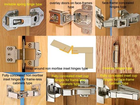 Kitchen Cabinet Hinges In Variety Of Quality And Type
