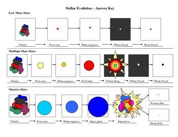 Stellar Evolution Worksheet Worksheets For All  Download And Share Worksheets  Free On