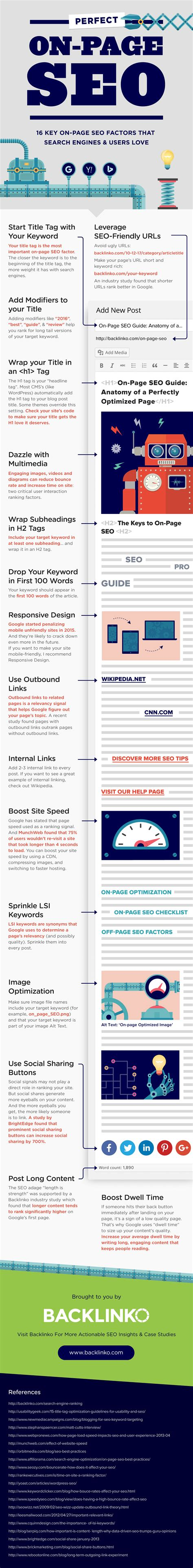 Page Seo Anatomy Perfectly Optimized