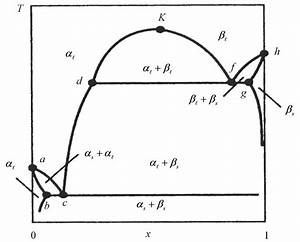 Thermodynamic Properties Of Li