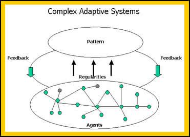 fractal systems complex adaptive  emergent