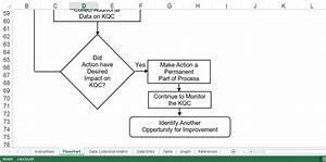 Process Quality Improvement Flowchart Template