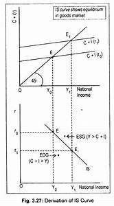 Keynesian Macroeconomic System  Is And Lm Curve  With Diagram