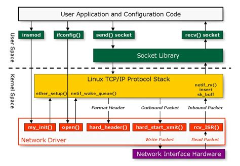 porting rtos device drivers  embedded linux linux journal
