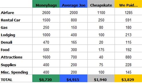 Boat Trip Calculator by Estimate Vacation Cost Lifehacked1st