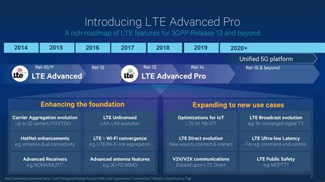 The 3G4G Blog: LTE-Advanced Pro (a.k.a. 4.5G