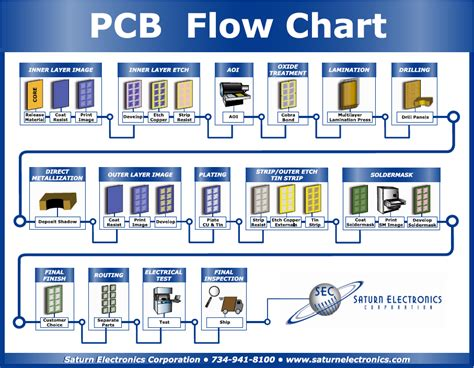 Printed Wiring Board Manufacturing Process Solutions