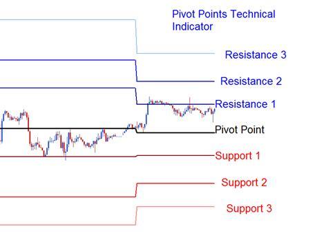 pivot points technical indicator analysis pivot levels