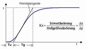 Parameter Berechnen : regelungstechnik rn ~ Themetempest.com Abrechnung