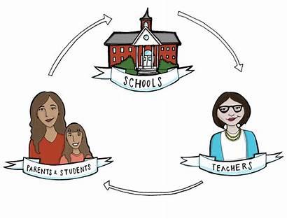 Parents Students Teacher Parent Child Student Relationship