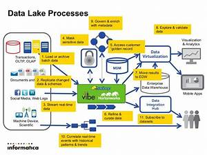 Modern Data Architecture For A Data Lake With Informatica