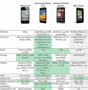 Worldwide Tech  U0026 Science  Comparison Chart  Iphone 4s