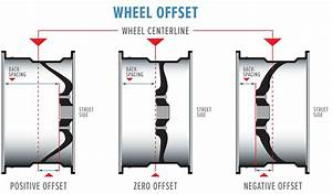 Wheel Offset Explained  With Positive Offset  Zero Offset