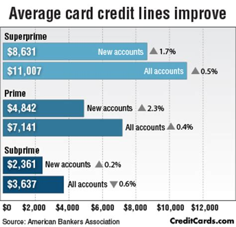 Banks Become More Generous With Card Credit Limits. Home Team Pest Defense Az Nursing Online Jobs. Michigan Gas Utilities Customer Service. Suntrust Bank Mortgage Rates Html 5 Course. Liposuction In Washington DC. Microhematocrit Reader Card Ap Course Online. Solar Panel Quotes Online Small Drinks Fridge. Sell Mobile Phones For Cash Im Blue Lyrics. How To Send A Fax From Your Computer