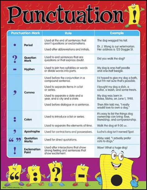 Punctuation Learning Chart (023386) Details  Rainbow Resource Center, Inc