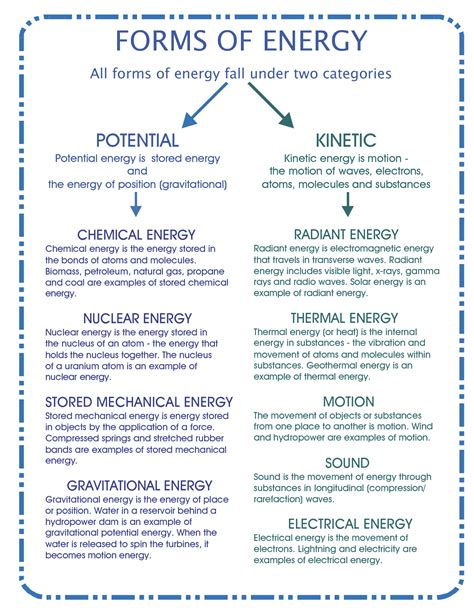 forms of energy pdf course high school physical science for 8th graders
