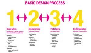 mod 2 quidd110 - Design Thinking Process