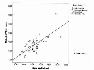 16  Scatter Plot Of Midpoint Width Vs  Base Width For The