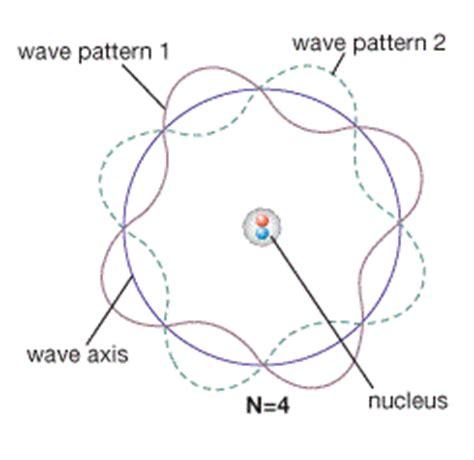 The wave mechanical model - schrodinger