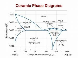 Ppt - Chapter 12  Ceramics Materials