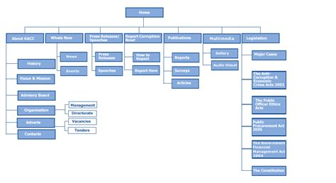 Make Html Sitemap For Your Site