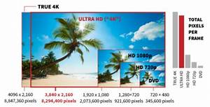 What Is 4k Tv  The Ultimate Guide To 4k Ultra Hd Tv