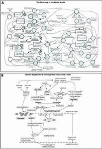 Systems Diagram Examples  A  A Human