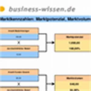Absatzpotenzial Berechnen : marktanalyse erstellen management handbuch business ~ Themetempest.com Abrechnung