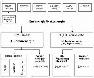 Co2 Berechnen : die display methodik display documentation in german ~ Themetempest.com Abrechnung