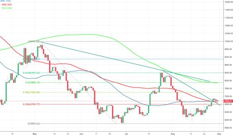 Price chart, trade volume, market cap, and more. Bitcoin price analysis: BTC/USD trading below $7,000, the bearish trend is far from over | Forex ...