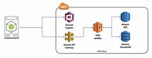Building A Synchronization Endpoint In Aws Mobile Hub