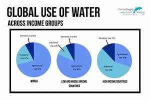 For Which Purpose Is The Worlds Largest Percent Of Water Used And Why