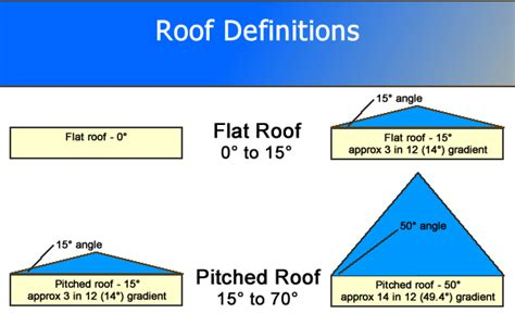 guide  roof construction part  great home