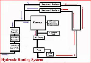 Hot Water Baseboard Heat Monthly Cost Efficiency Best