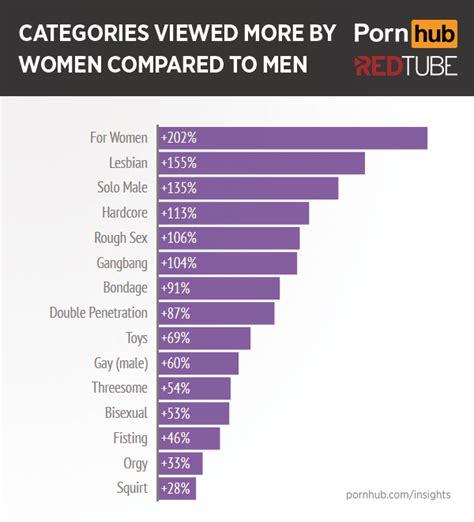 What Women Want Trafficjunky Blog
