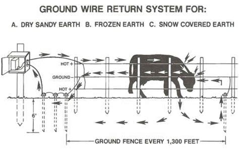 Electric Fence Charger Wiring Diagram