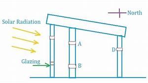 Passive Method Of Space Heating